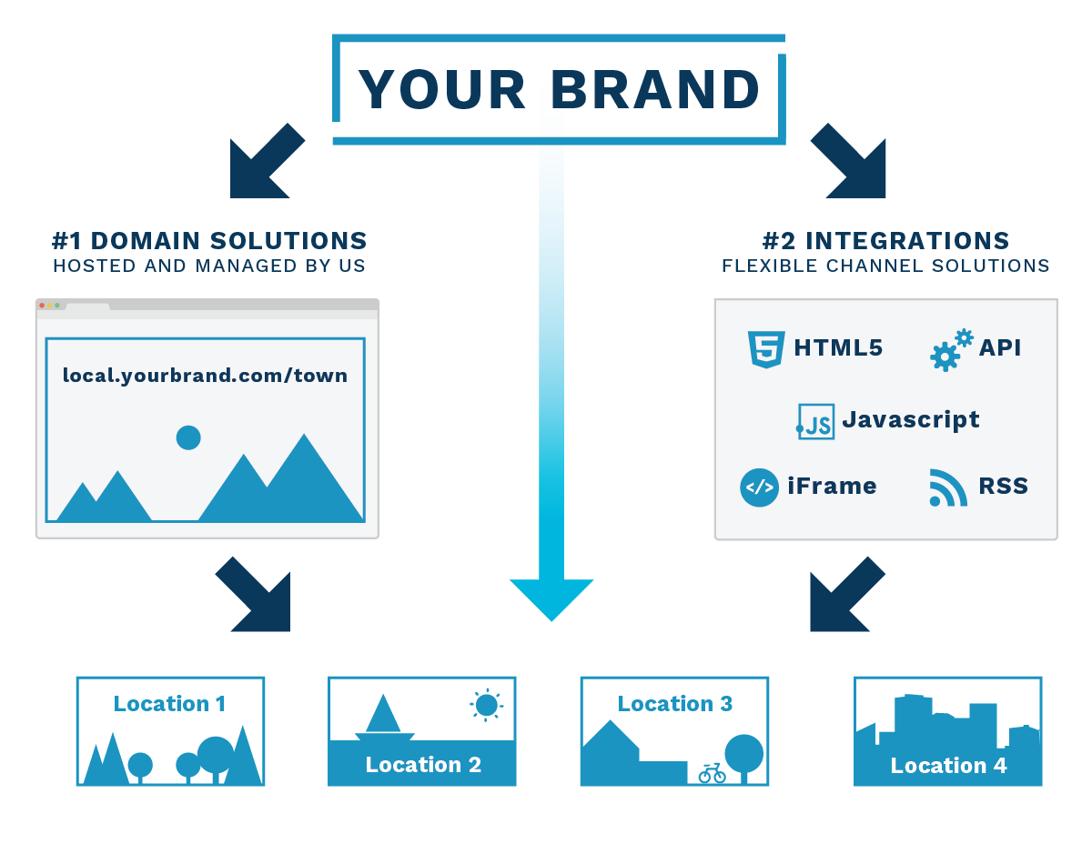 Implement Brand