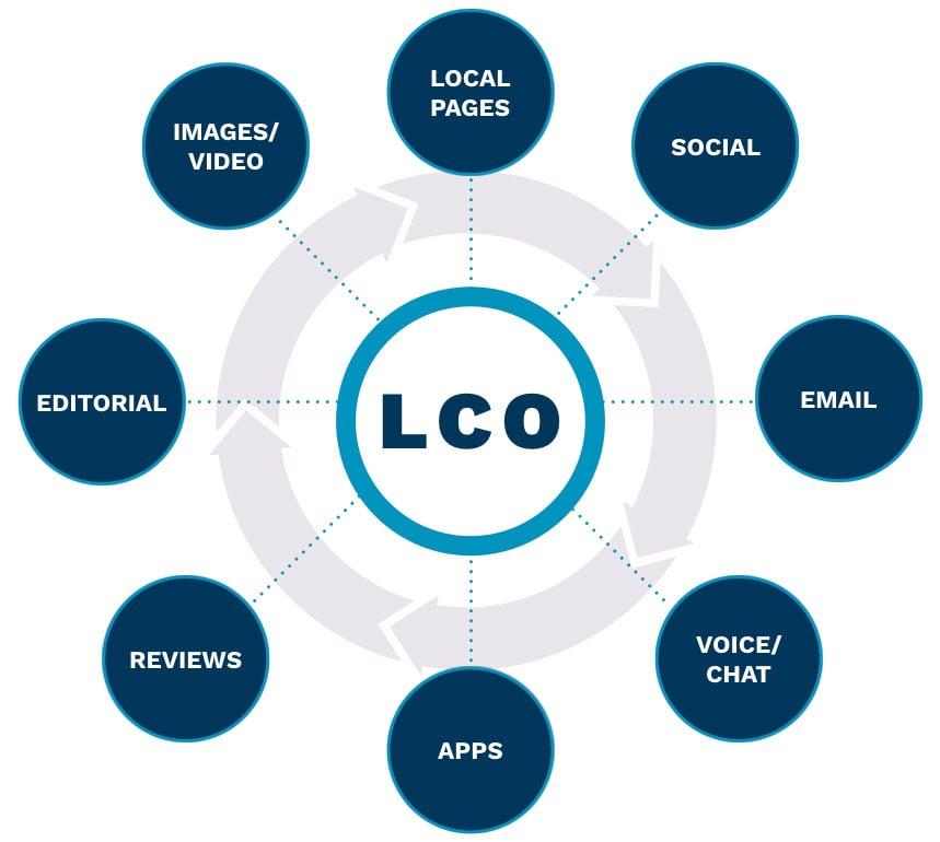 Local Content Optimization Impact.jpg
